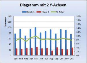 Excel-Diagramm mit 2 Achsen